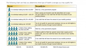 Pages from Health Care Reform federal poverty level