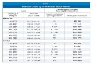 Premium-Credits
